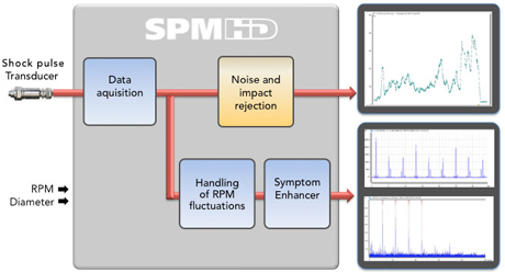 Description of SPMHD®